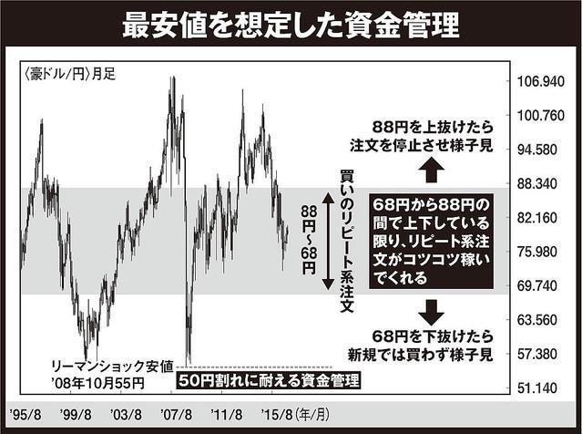 話題の[ほったらかしFX]は本当に稼げるのか?.jpg